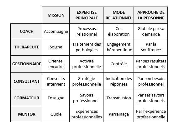 Coach, thérapeute ou mentor | Coach éclaireur de leaders